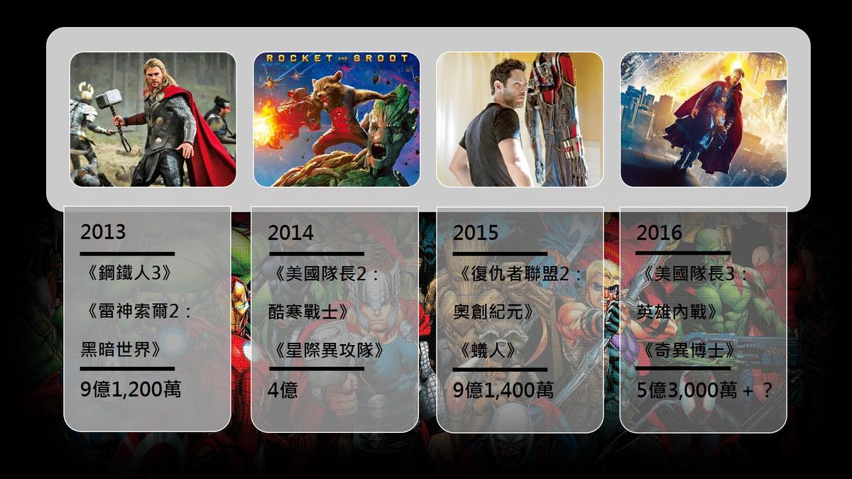 漫威電影宇宙席捲台灣票房(單位:新台幣)