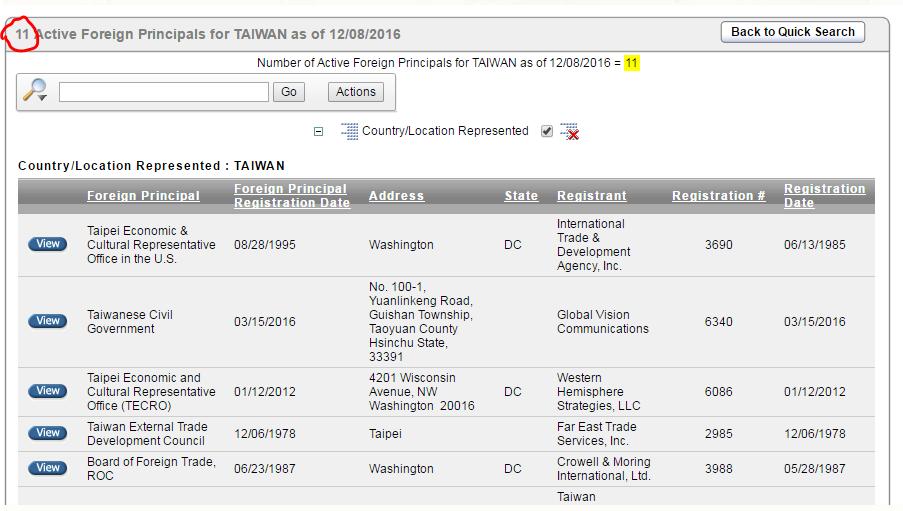 根據美國司法部的資料,台灣目前簽約的政治公關公司多達11家,中國則是10家。(FARA)