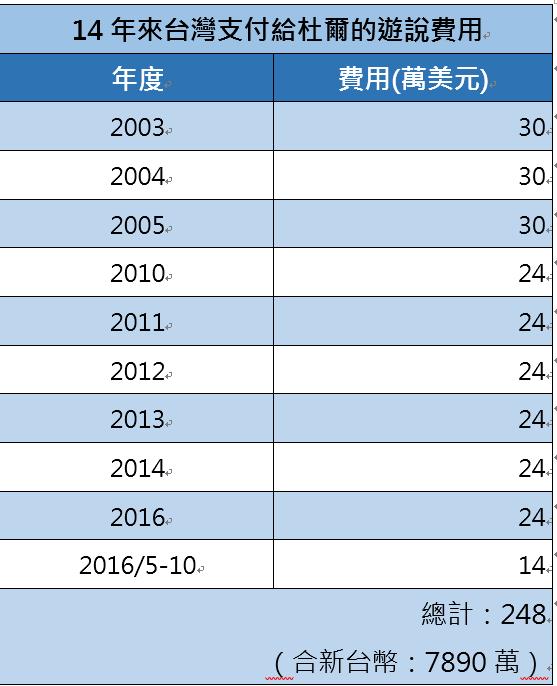 杜爾從2003年就開始為台灣進行遊說,期間曾中斷4年。14年來台灣共支付杜爾的公關公司新台幣7890萬。2016年除了原本簽約的服務項目之外,台灣還額外花費14萬美元在總統候選人川普身上下功夫。(FARA)