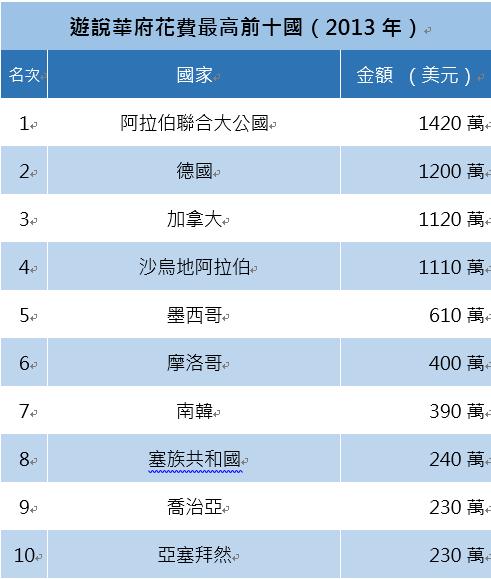 不過單就金額來說,跟阿聯、南韓等國相比,台灣和中國的遊說經費還排不上榜呢。(Opensecrets.org)