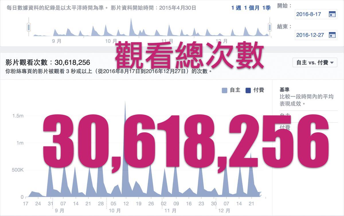 《空姐》粉絲頁去年8月開張,至今短短5個月,粉絲數已破37萬,影片點閱也在第一季結束時破3千萬。