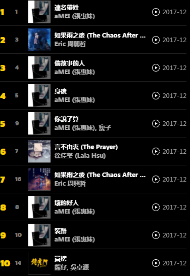 張惠妹新專輯《偷故事的人》10歌曲全都攻入KKBOX週榜,〈連名帶姓〉蟬聯冠軍寶座。