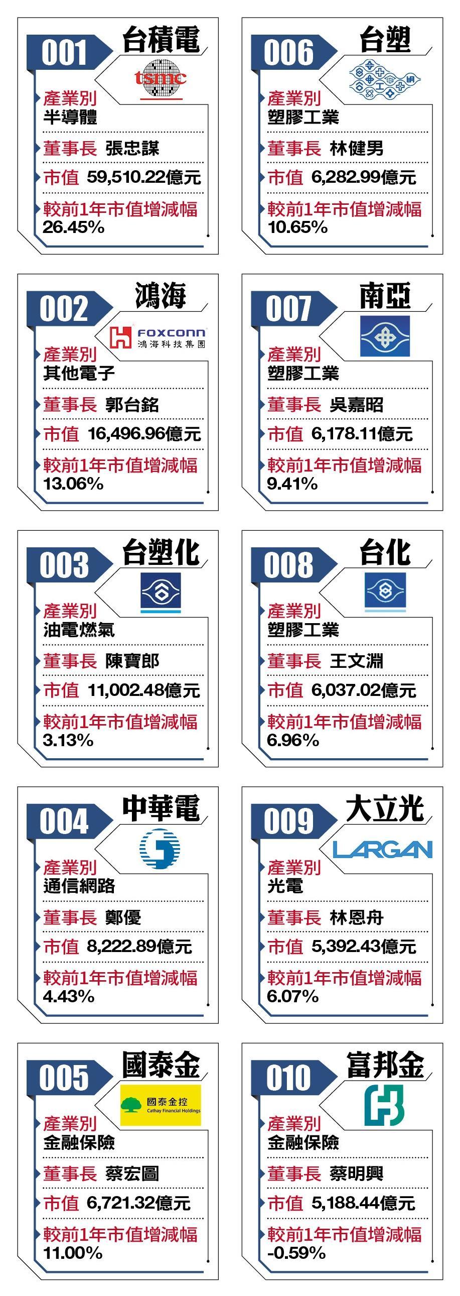 2018台灣百強企業1-10