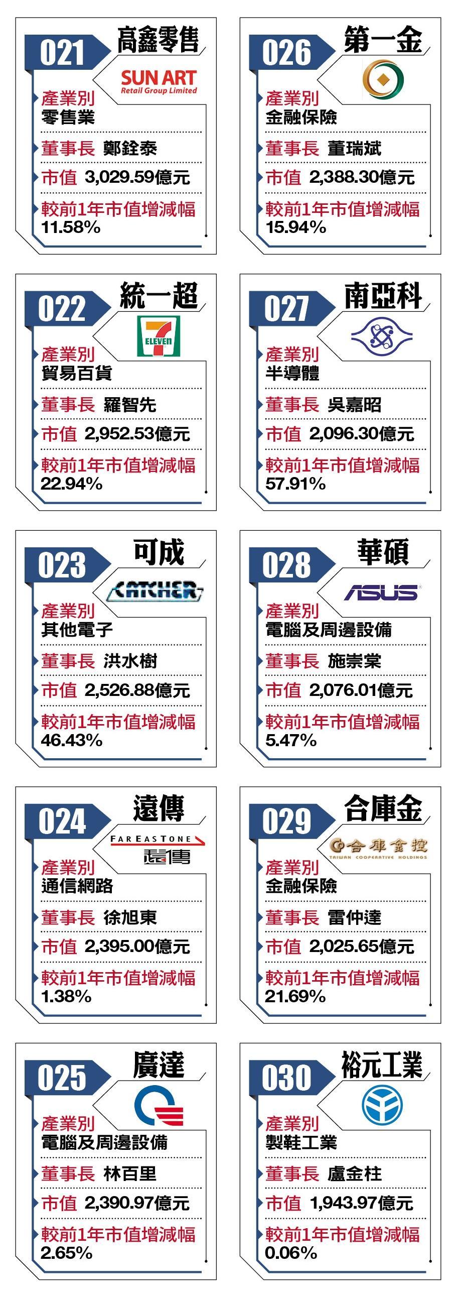 2018台灣百強企業21-30