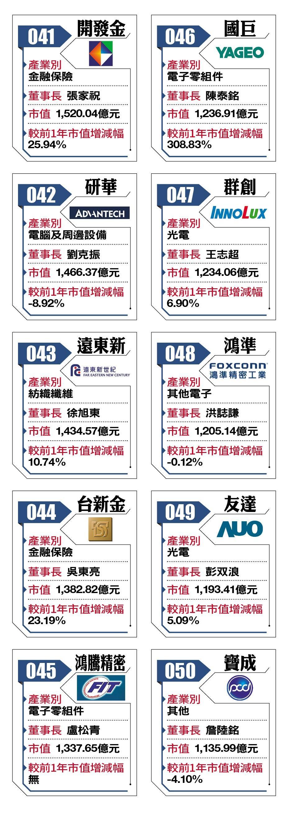 2018台灣百強企業41-50