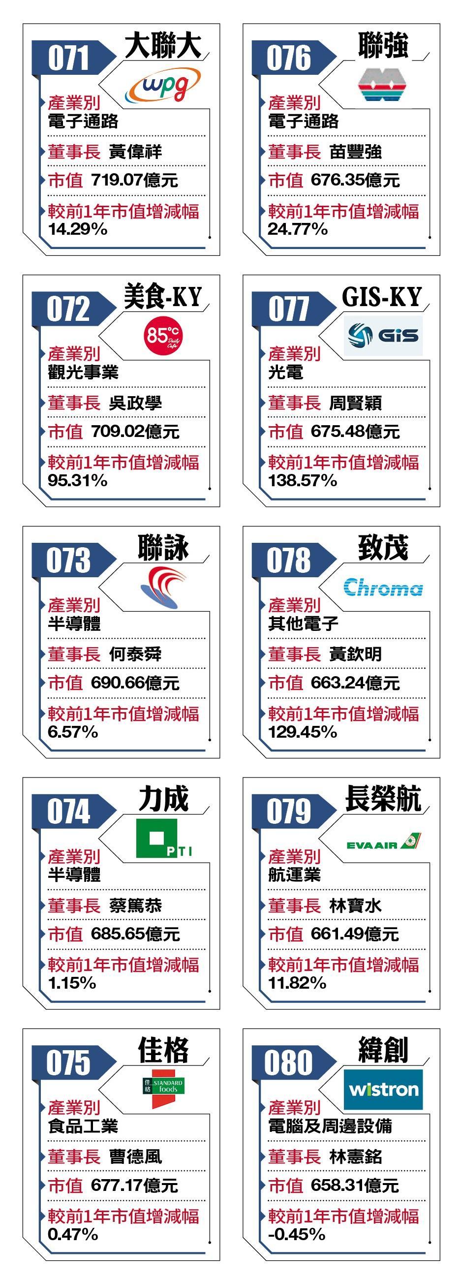 2018台灣百強企業71-80